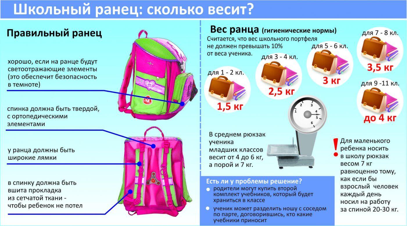 рюкзак для первоклассника как выбрать