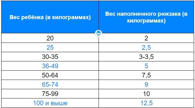 рейтинг ранцев для первоклассников